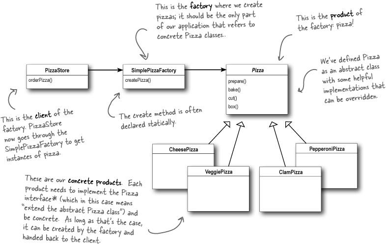 Factory Method Design Pattern Javascript